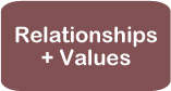 Relationships + Values